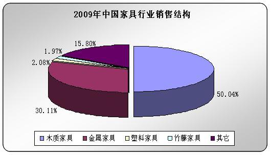2009年中国家具行业销售结构